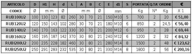 Ruote Con Appoggio Centrale A Bilanciere Per Cancelli Pesanti Gola U